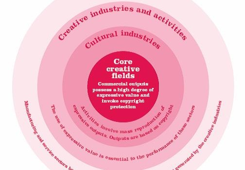 The Cultural and Creative Industries, A Stylised Typology (Andari et al., The Work Foundation 2007).